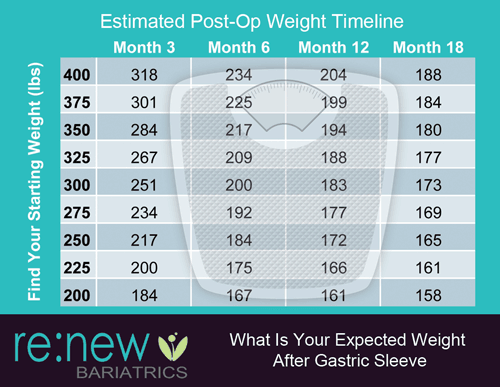 Gastric Sleeve Expected Weight Loss Timeline 6 Months To 2 Years