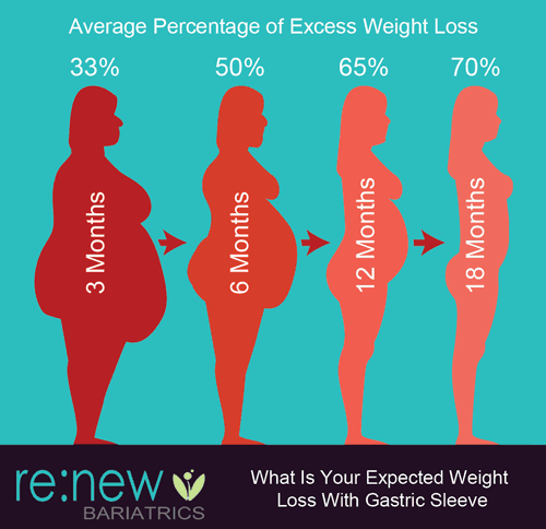 Average Percentage of Excess Weight Loss Timeline- 3 Months, 6 Months, 12 Months, 18 Months
