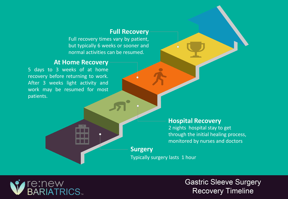 Gastric Sleeve Recovery Timeline
