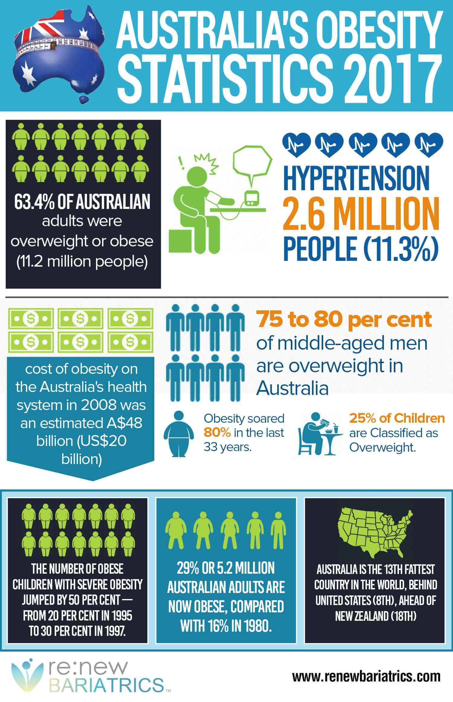 Australia Obesity Statistics