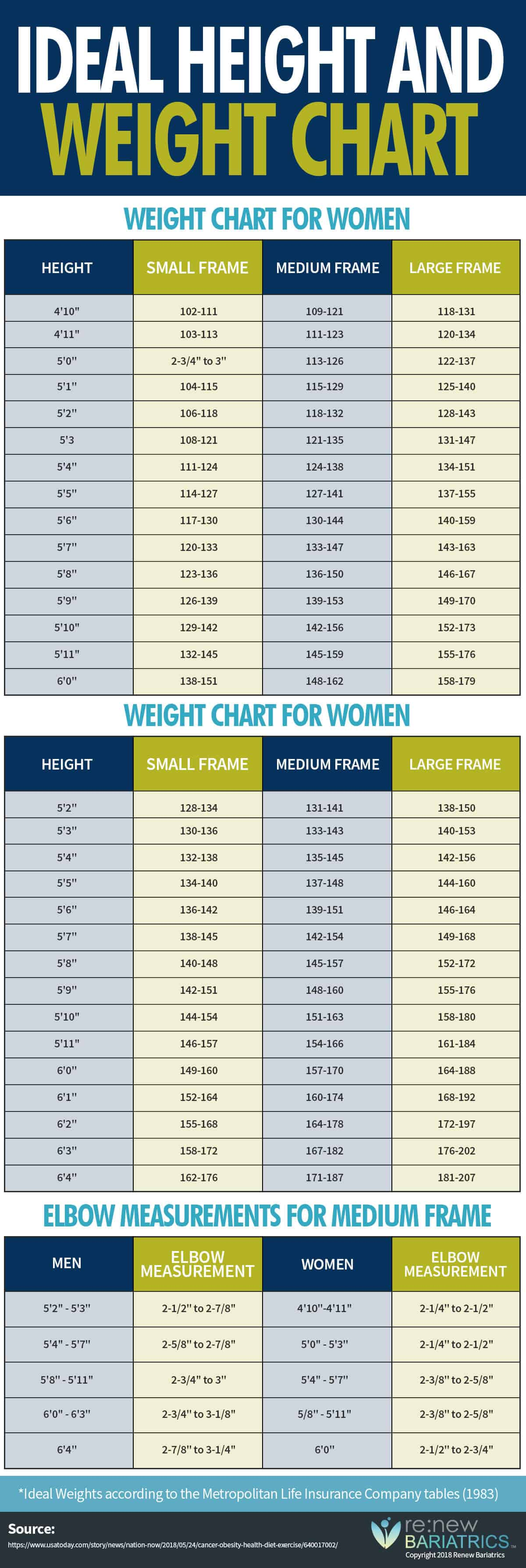 Ideal Height Weight Chart For Body Types Men Women Infographic