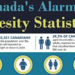 Canada's Obesity Statistics