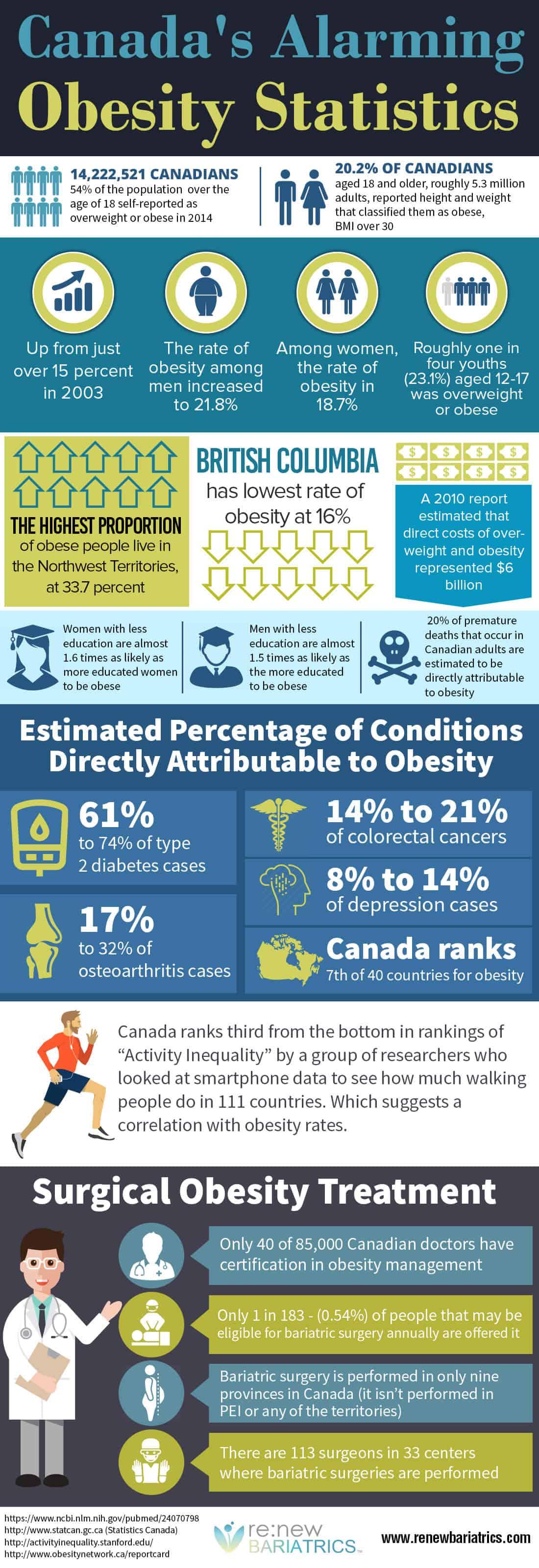 Canada Obesity Statistics