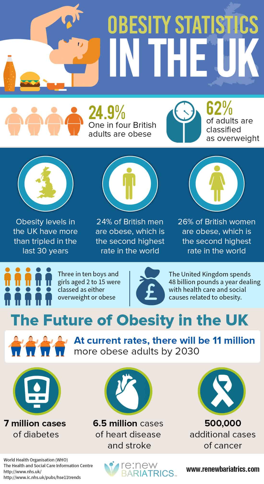 the cause of high levels of obesity in the uk