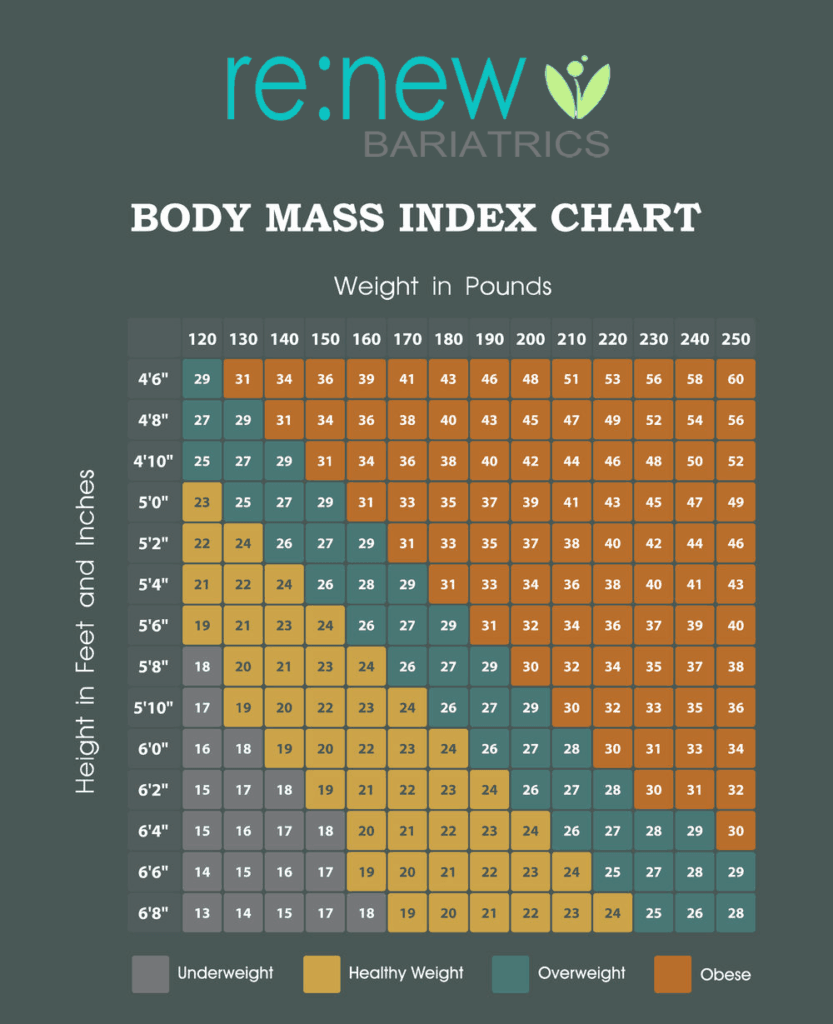 Understanding bmi body mass index for bariatric surgery body mass index nvjuhfo Image collections