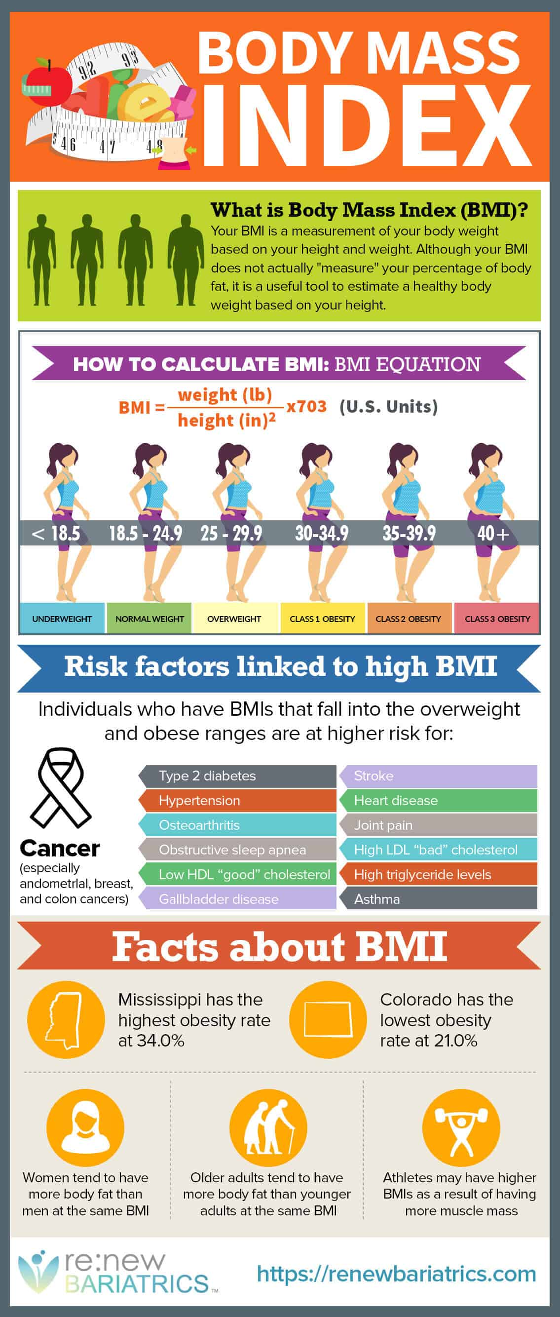 is bmi different from body fat percentage