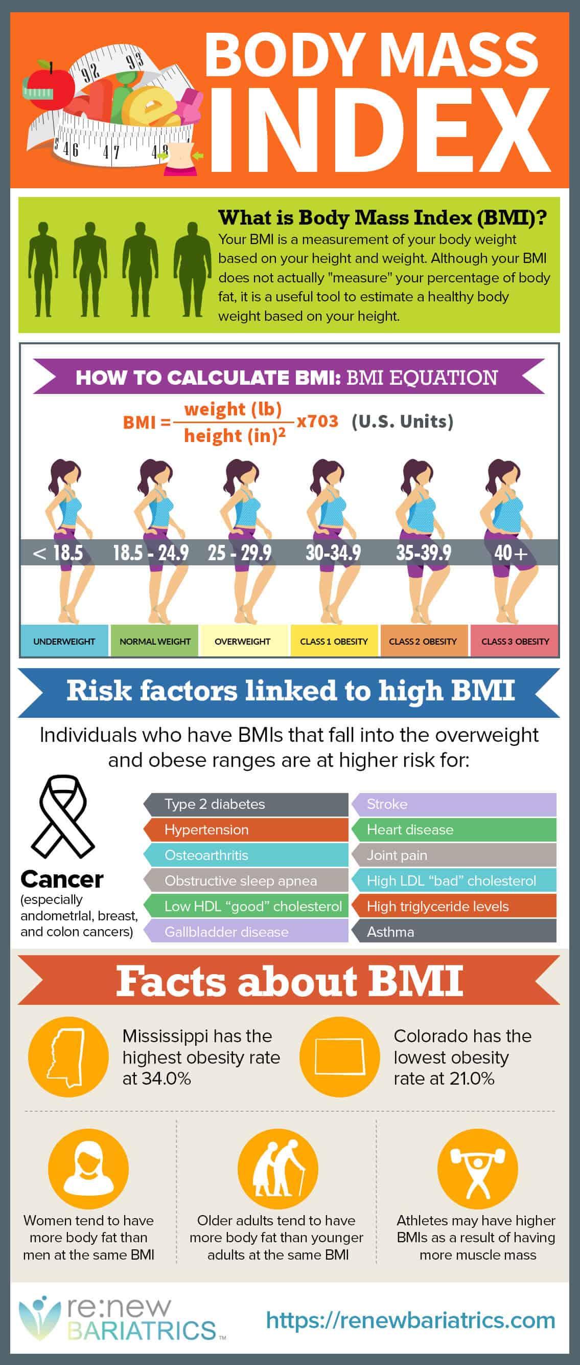 BMI Infographic