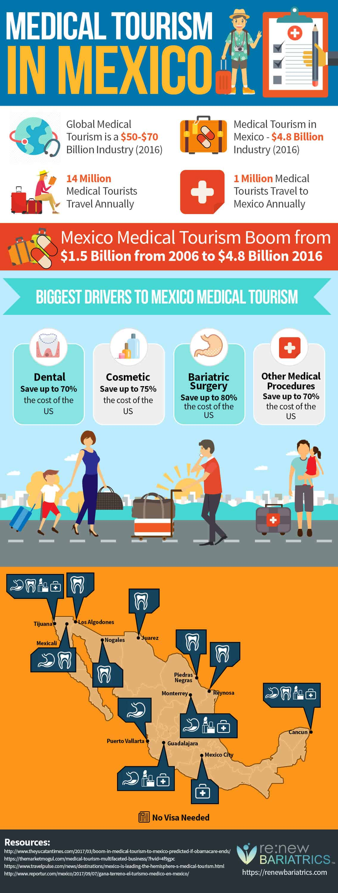 Medical Tourism in Mexico Infographic