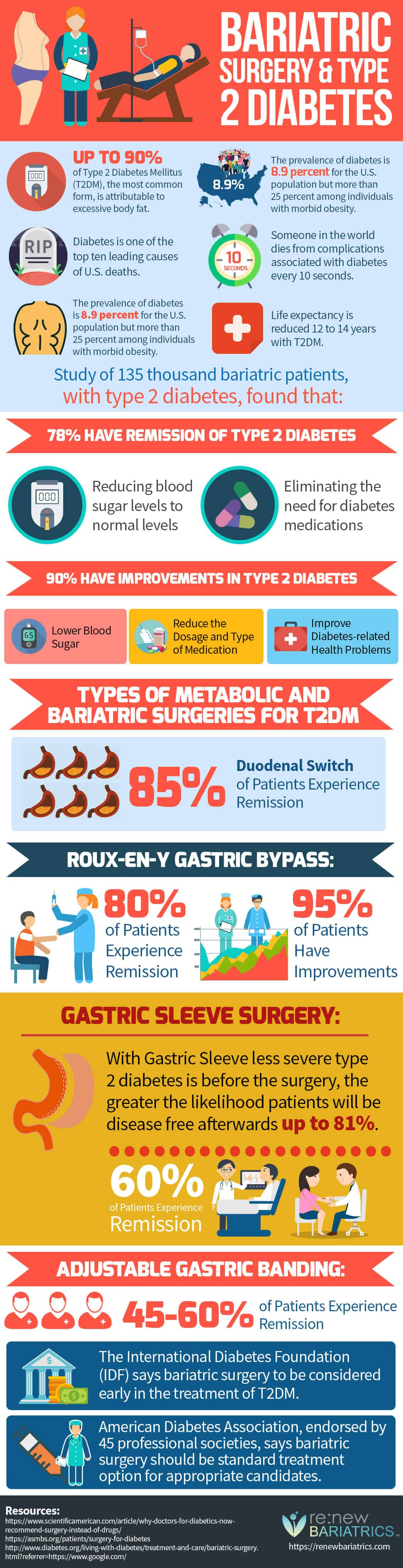 Type 2 Diabetes and Bariatric Surgery