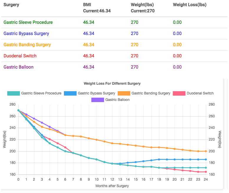 Sample Results: BMI & Bariatric Surgery Calculator