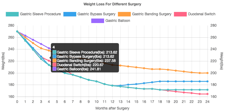 Which Bariatric Surgery is Best?