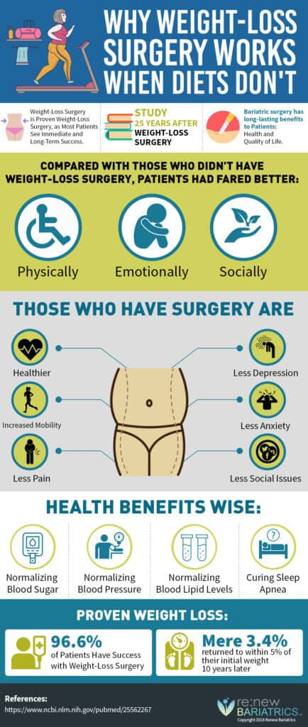 Why Weight Loss Surgery Works When Diets Don T Renew