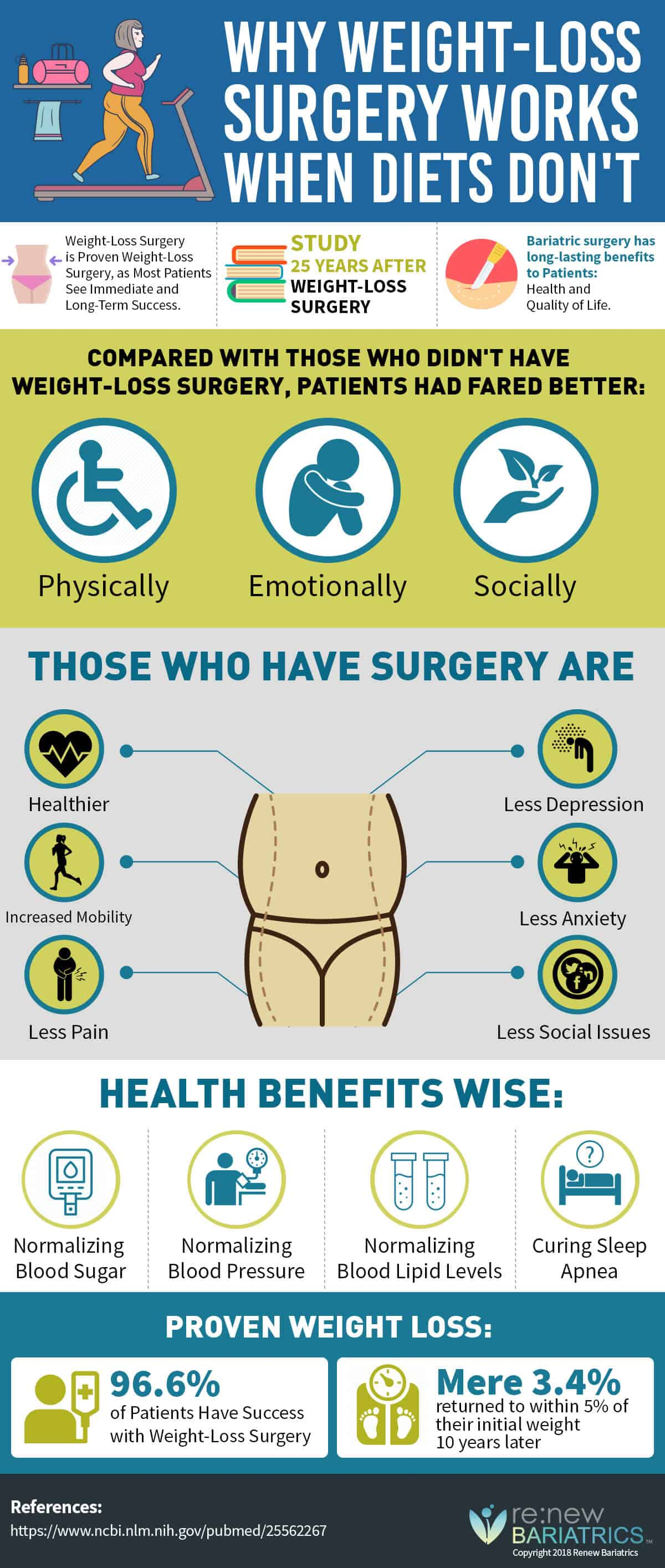 Why Bariatric Surgery Works