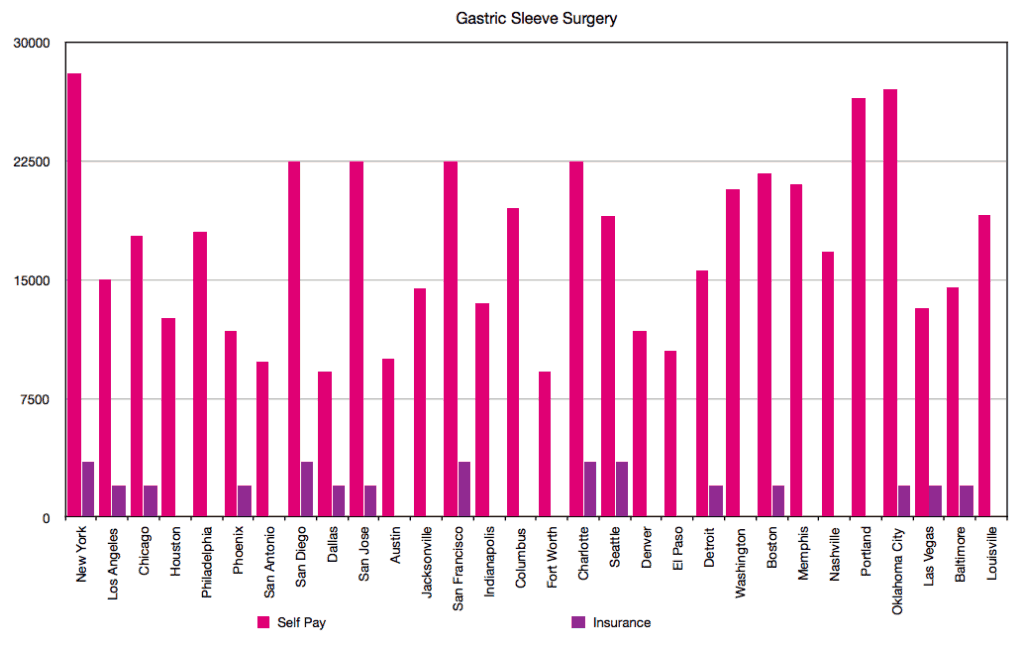 Gastric Sleeve Surgery Cost Graph
