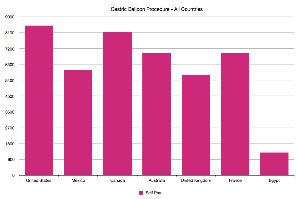 Gastric Balloon Cost by Country