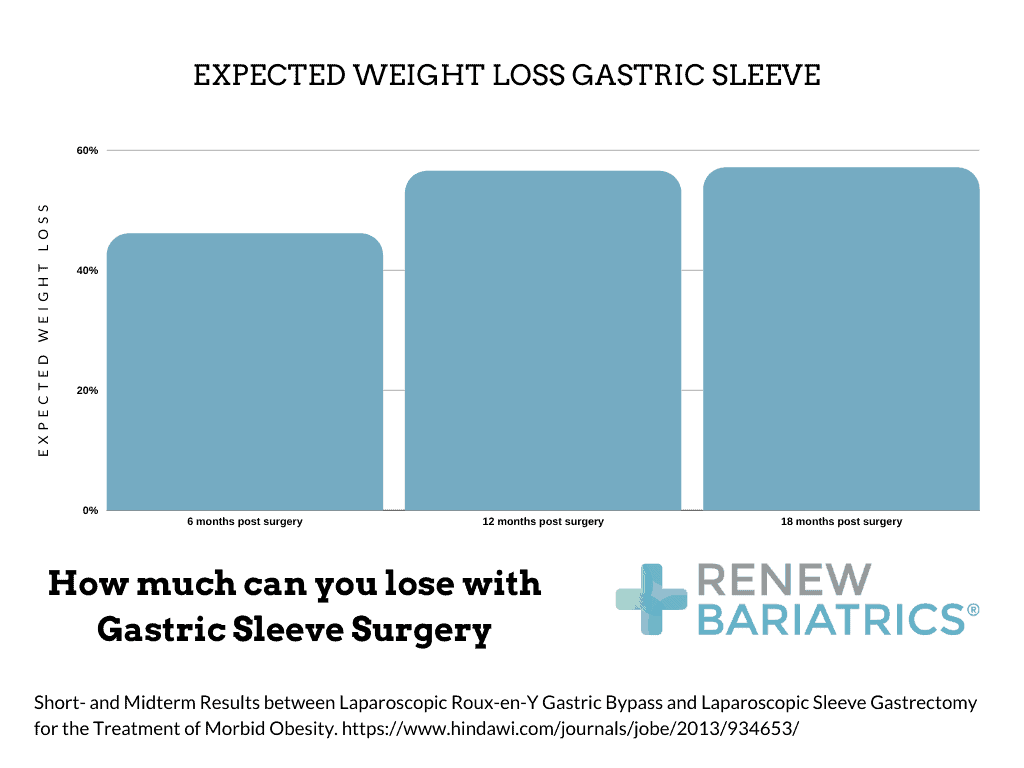Expected Weight Loss Gastric Sleeve