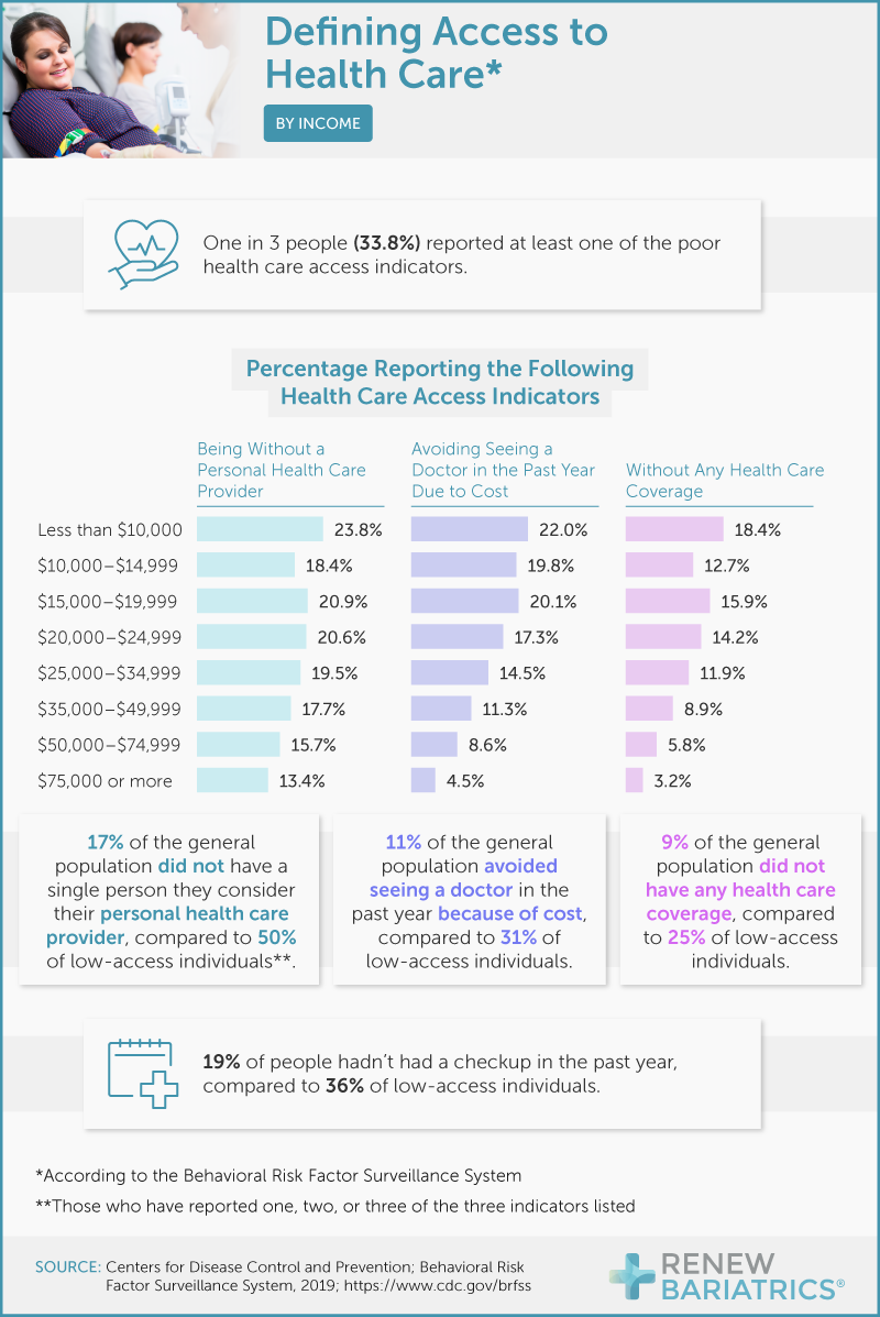 BRFSS-definitions-of-access-to-healthcare-by-income