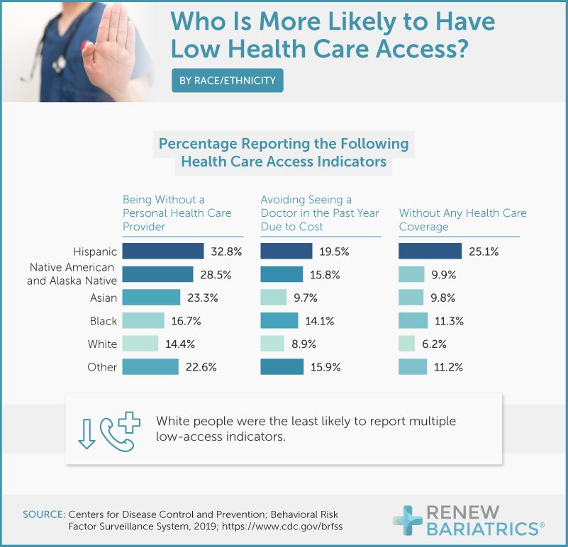 healthcare-access-by-race-ethnicity